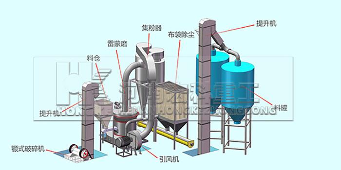 雷蒙磨粉机工艺流程图